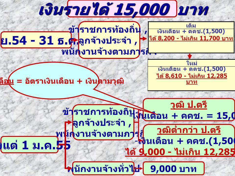 เงินรายได้ 15,000 บาท 1 เม. ย.54 - 31 ธ. ค. 54 ข้าราชการท้องถิ่น, ลูกจ้างประจำ, พนักงานจ้างตามภารกิจ เดิม เงินเดือน + คคช.(1,500) ได้ 8,200 - ไม่เกิน