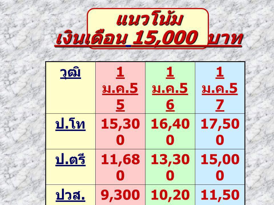 แนวโน้ม เงินเดือน 15,000 บาท วุฒิ 1 ม.ค.5 5 1 ม. ค.5 6 1 ม.