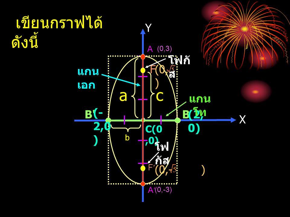 X Y C(0,0) A A B B แกน เอก (0,3) (0,-3) (2, 0) (-2,0) F F โฟกั ส (0,- ) (0, ) c b a เขียนกราฟได้ ดังนี้ B' (- 2,0 ) แกน โท