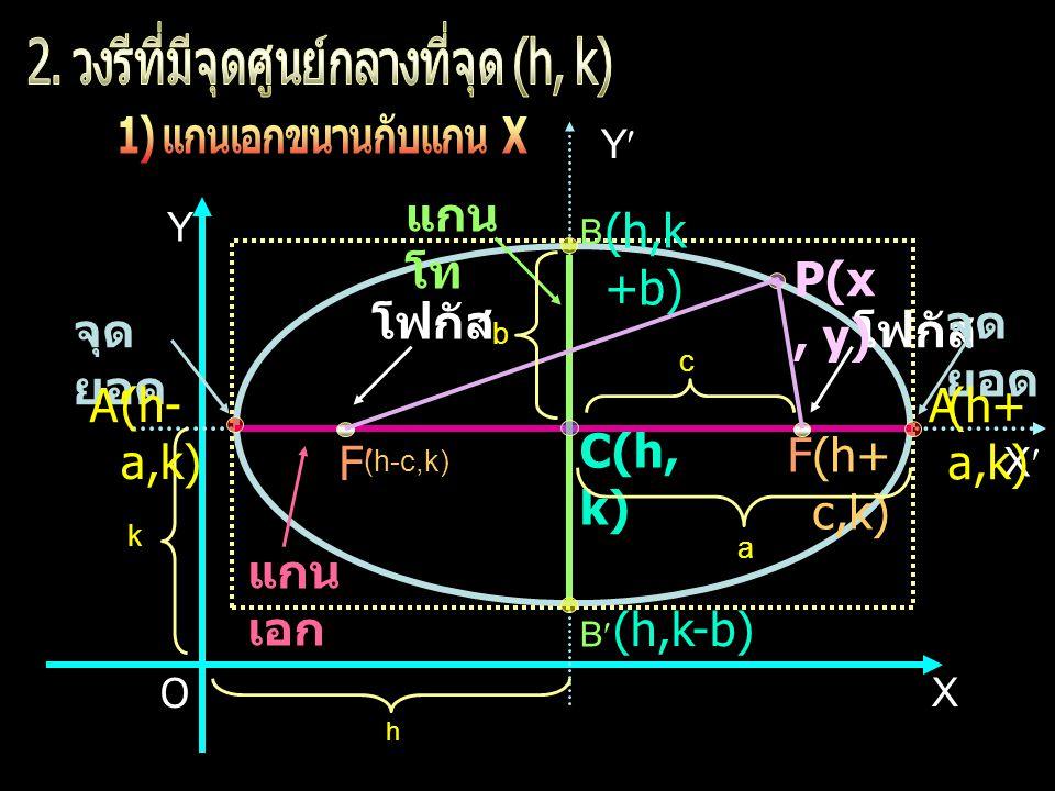 X Y X Y แกน เอก แกน โท โฟกัส B B (h+ c,k) (h-c,k) (h,k +b) (h,k-b) C(h, k) P(x, y) F F จุด ยอด k h c a b O A A(h+ a,k) (h- a,k)