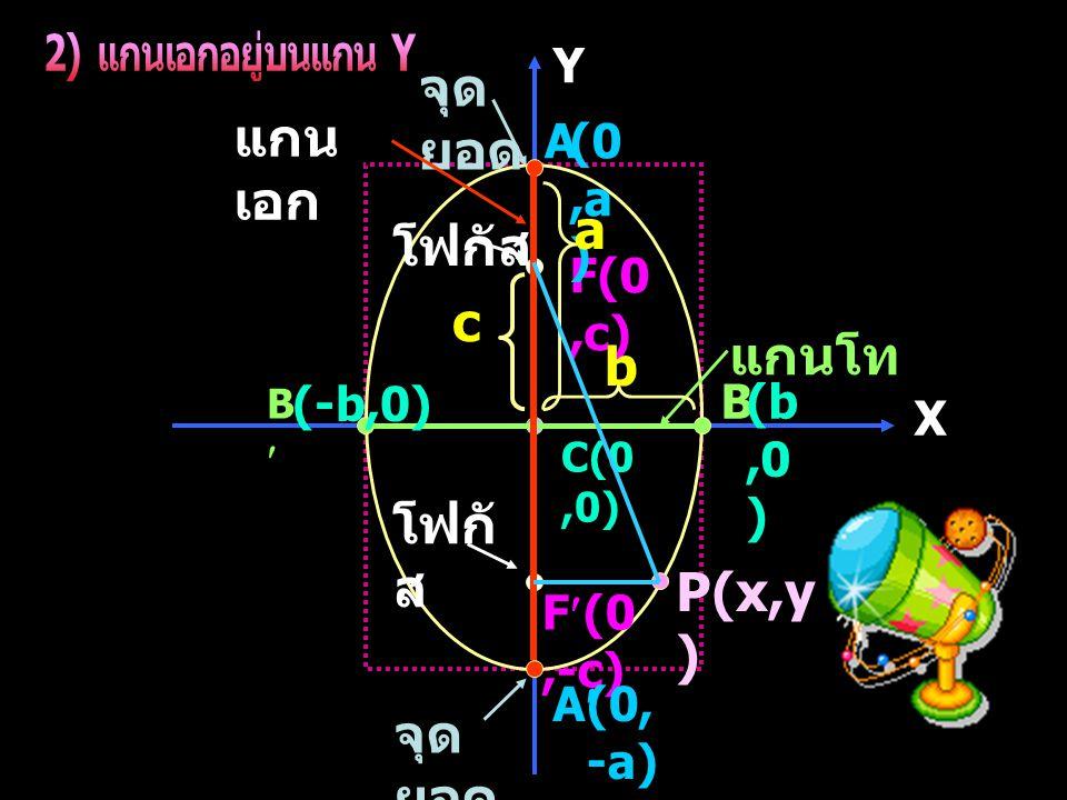 X Y C(0,0) A A B B P(x,y ) แกน เอก แกนโท F(0,c) F(0,-c) (0,a ) (0, -a) (b,0 ) (-b,0) จุด ยอด โฟกัส b a c