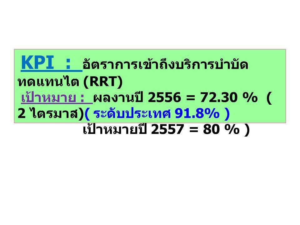 KPI : อัตราการเข้าถึงบริการบำบัด ทดแทนไต (RRT) เป้าหมาย : ผลงานปี 2556 = 72.30 % ( 2 ไตรมาส )( ระดับประเทศ 91.8% ) เป้าหมายปี 2557 = 80 % )