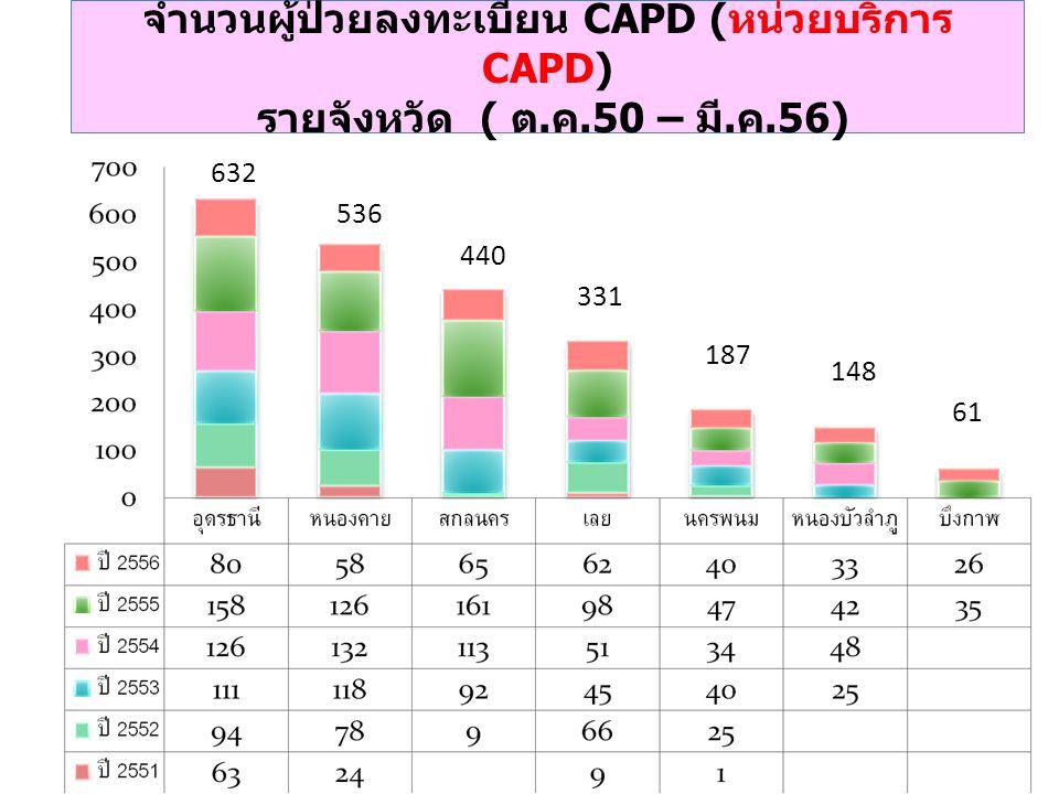 จำนวนผู้ป่วยลงทะเบียน CAPD ( หน่วยบริการ CAPD) รายจังหวัด ( ต.