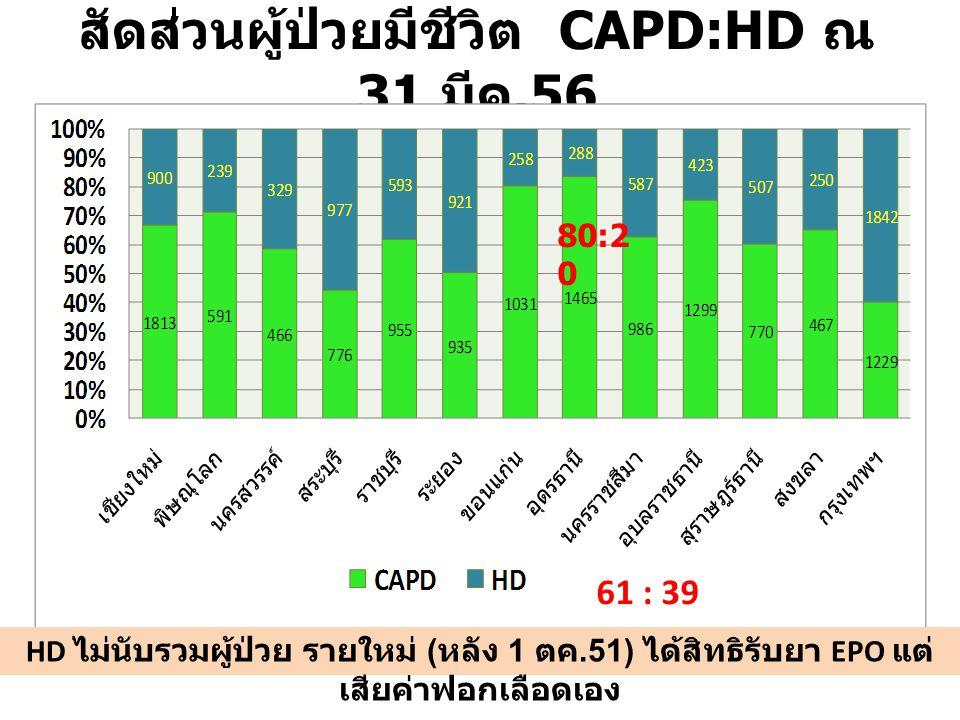 สัดส่วนผู้ป่วยมีชีวิต CAPD:HD ณ 31 มีค.56 HD ไม่นับรวมผู้ป่วย รายใหม่ ( หลัง 1 ตค.51) ได้สิทธิรับยา EPO แต่ เสียค่าฟอกเลือดเอง 61 : 39 80:2 0