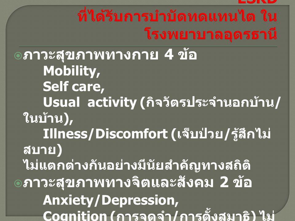  ภาวะสุขภาพทางกาย 4 ข้อ Mobility, Self care, Usual activity ( กิจวัตรประจำนอกบ้าน / ในบ้าน ), Illness/Discomfort ( เจ็บป่วย / รู้สึกไม่ สบาย ) ไม่แตก