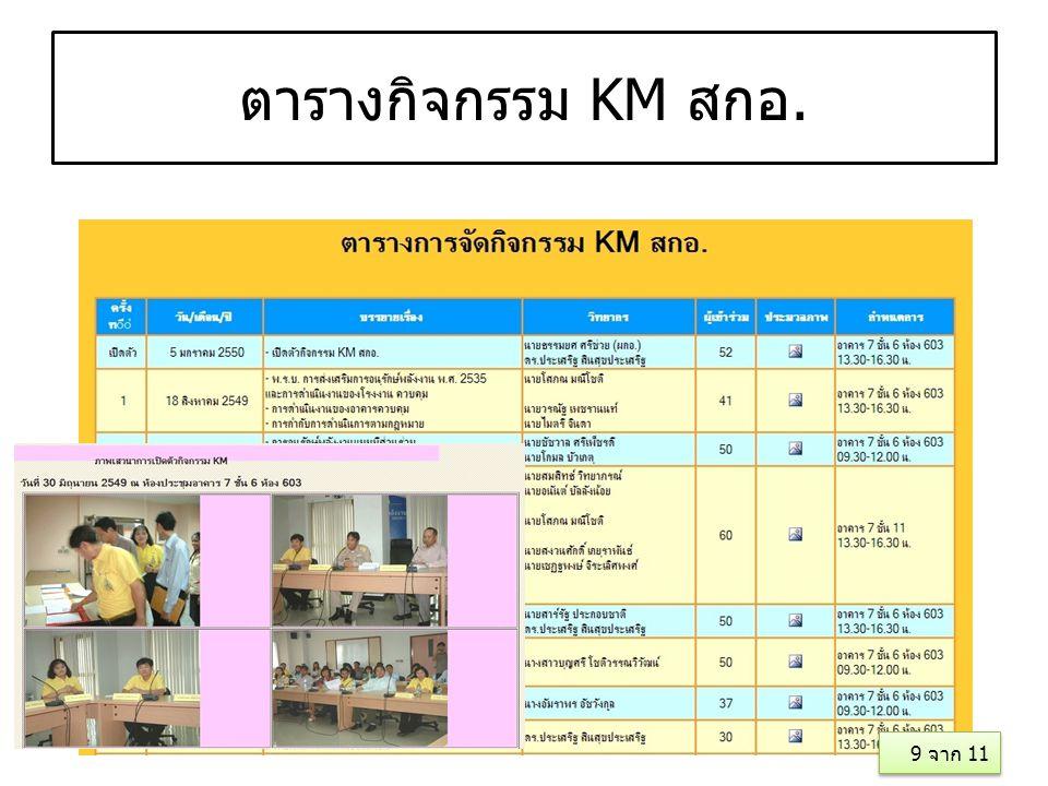 ตารางกิจกรรม KM สกอ. 11 9 จาก 11