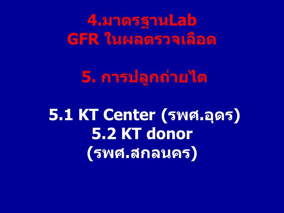 4.มาตรฐานLab GFR ในผลตรวจเลือด 5. การปลูกถ่ายไต 5.1 KT Center (รพศ.อุดร) 5.2 KT donor (รพศ.สกลนคร)
