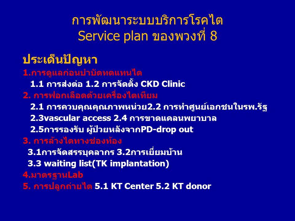 การพัฒนาระบบบริการโรคไต Service plan ของพวงที่ 8 ประเด็นปัญหา 1.การดูแลก่อนบำบัดทดแทนไต 1.1 การส่งต่อ 1.2 การจัดตั้ง CKD Clinic 2.