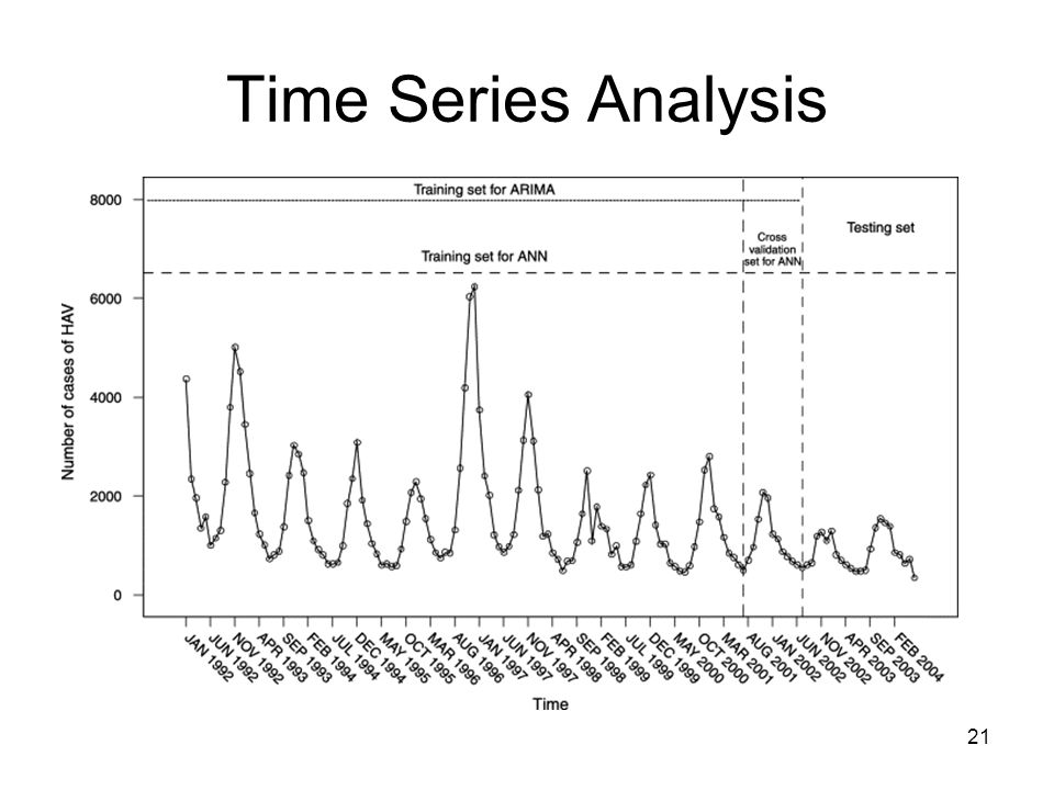 Time Series Analysis 21
