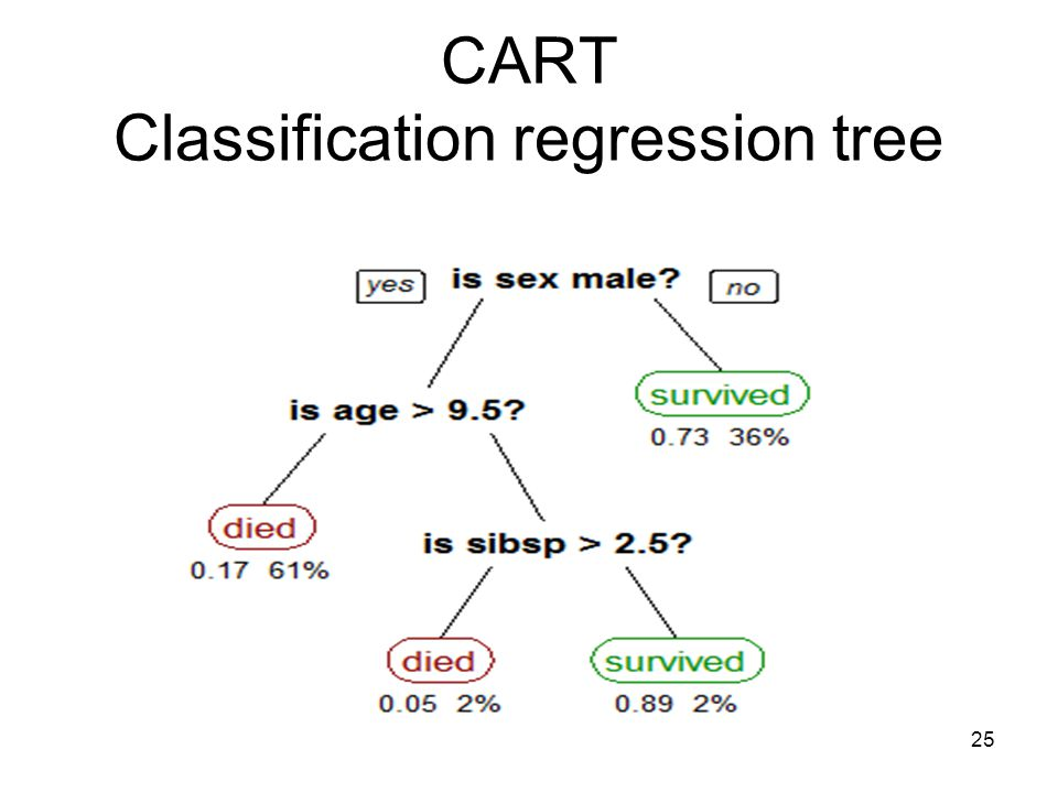 CART Classification regression tree 25