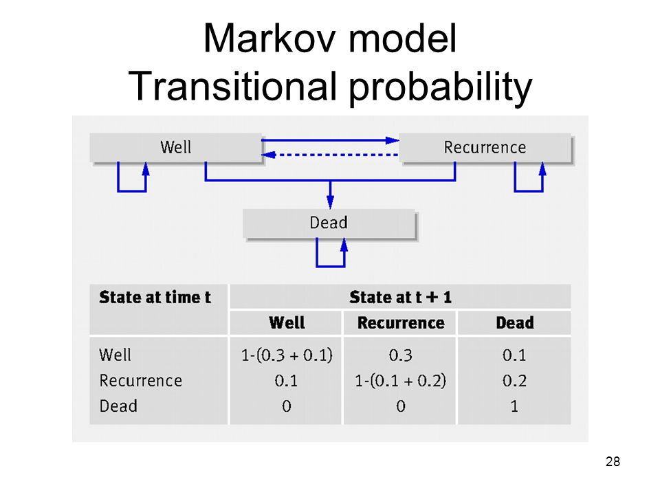 Markov model Transitional probability 28