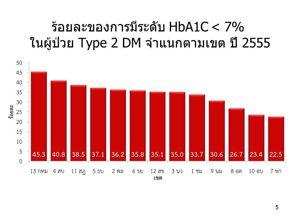 ร้อยละของการมีระดับ HbA1C < 7% ในผู้ป่วย Type 2 DM จำแนกตามเขต ปี 2555 5