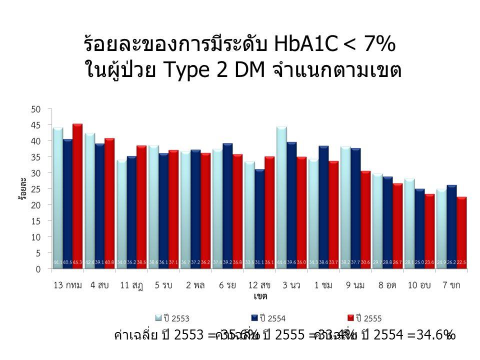 ร้อยละของการมีระดับ HbA1C < 7% ในผู้ป่วย Type 2 DM จำแนกตามเขต 6 ค่าเฉลี่ย ปี 2553 = 35.6% ค่าเฉลี่ย ปี 2554 =34.6% ค่าเฉลี่ย ปี 2555 =33.4%