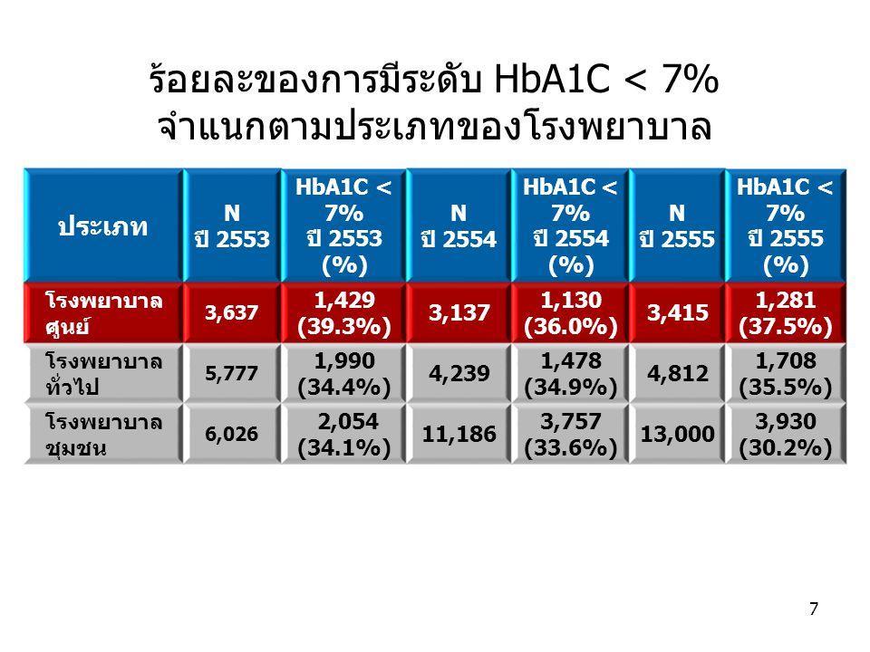 ร้อยละของการมีระดับ HbA1C < 7% จำแนกตามประเภทของโรงพยาบาล ประเภท N ปี 2553 HbA1C < 7% ปี 2553 (%) N ปี 2554 HbA1C < 7% ปี 2554 (%) N ปี 2555 HbA1C < 7