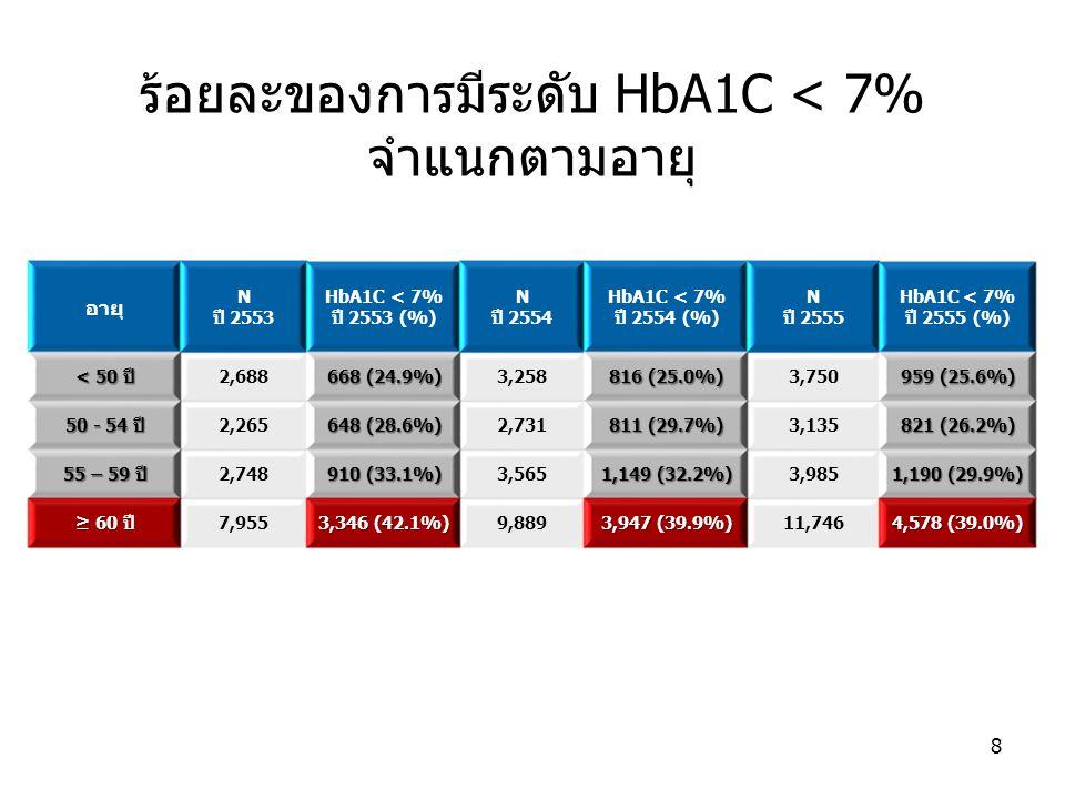 ร้อยละของการมีระดับ HbA1C < 7% จำแนกตามอายุ อายุ N ปี 2553 HbA1C < 7% ปี 2553 (%) N ปี 2554 HbA1C < 7% ปี 2554 (%) N ปี 2555 HbA1C < 7% ปี 2555 (%) <