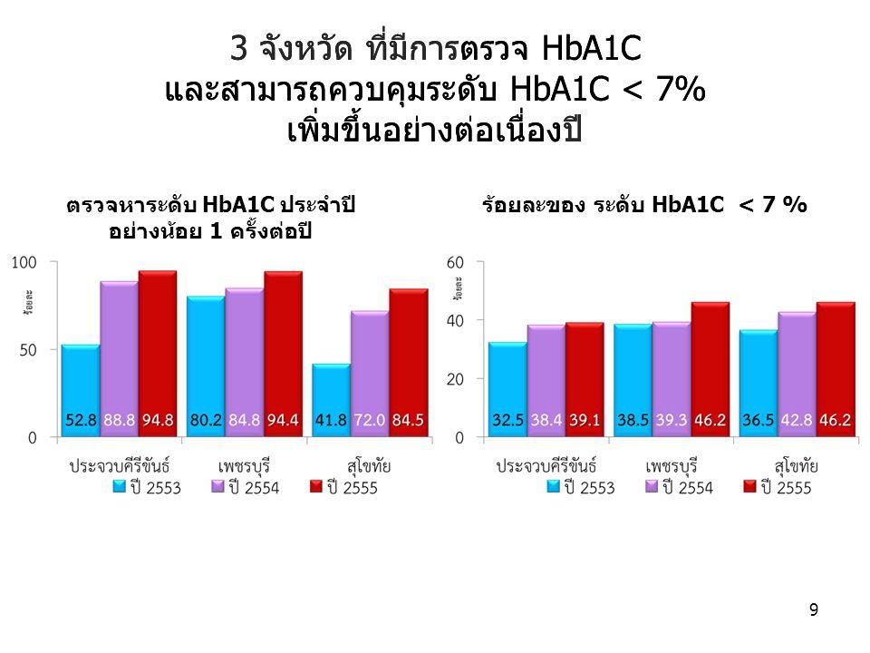 3 จังหวัด ที่มีการตรวจ HbA1C และสามารถควบคุมระดับ HbA1C < 7% เพิ่มขึ้นอย่างต่อเนื่องปี ตรวจหาระดับ HbA1C ประจำปี อย่างน้อย 1 ครั้งต่อปี 9 ร้อยละของ ระ