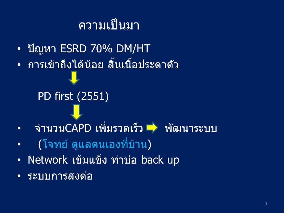 ปัญหา ESRD 70% DM/HT การเข้าถึงได้น้อย สิ้นเนื้อประดาตัว PD first (2551) จำนวนCAPD เพิ่มรวดเร็ว พัฒนาระบบ (โจทย์ ดูแลตนเองที่บ้าน) Network เข้มแข็ง ท่