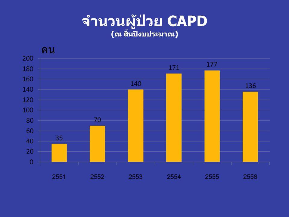 จำนวนผู้ป่วย CAPD (ณ สิ้นปีงบประมาณ) คน