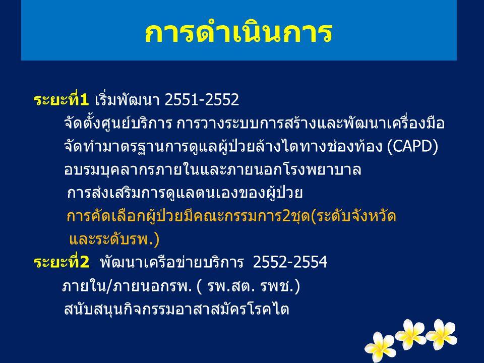 ช่องทางการสื่อสารระหว่างรพ.กับรพ.สต.และเครือข่าย Call,call center, e-mail, facebook, home visit,document ติดต่อเรา : kidneynk@gmail.comkidneynk@gmail.com Facebook: kidneynongkhai