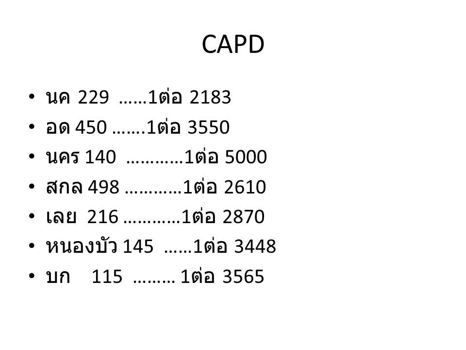 CAPD นค 229 ……1 ต่อ 2183 อด 450 …….1 ต่อ 3550 นคร 140 …………1 ต่อ 5000 สกล 498 …………1 ต่อ 2610 เลย 216 …………1 ต่อ 2870 หนองบัว 145 ……1 ต่อ 3448 บก 115 ……… 1 ต่อ 3565