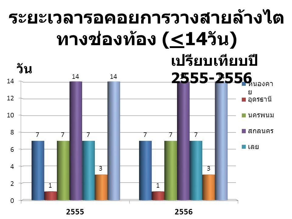 ระยะเวลารอคอยการวางสายล้างไต ทางช่องท้อง (<14 วัน ) เปรียบเทียบปี 2555-2556 วัน