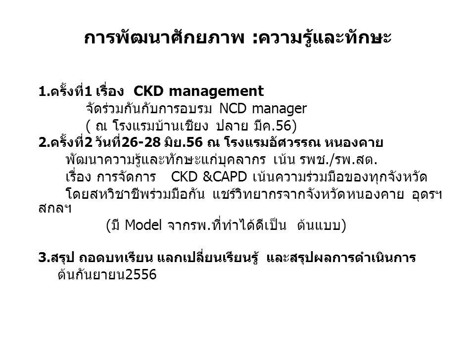 การพัฒนาศักยภาพ :ความรู้และทักษะ 1.ครั้งที่1 เรื่อง CKD management จัดร่วมกันกับการอบรม NCD manager ( ณ โรงแรมบ้านเชียง ปลาย มีค.56) 2.ครั้งที่2 วันที่26-28 มิย.56 ณ โรงแรมอัศวรรณ หนองคาย พัฒนาความรู้และทักษะแก่บุคลากร เน้น รพช./รพ.สต.