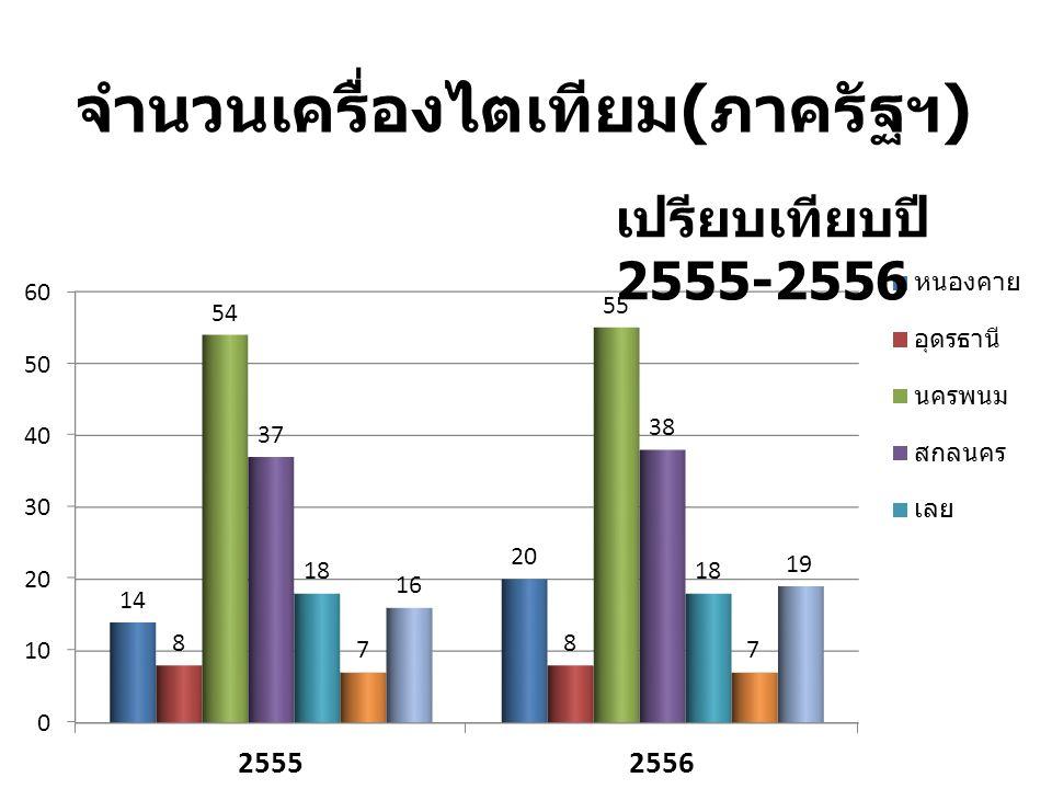 จำนวนเครื่องไตเทียม ( ภาครัฐฯ ) เปรียบเทียบปี 2555-2556