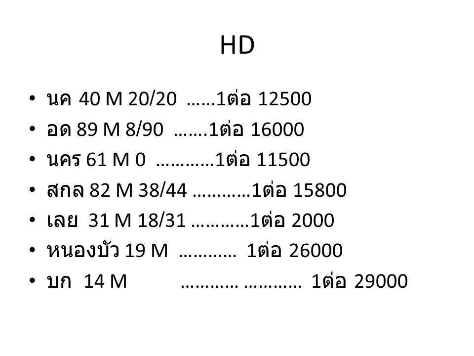 HD นค 40 M 20/20 ……1 ต่อ 12500 อด 89 M 8/90 …….1 ต่อ 16000 นคร 61 M 0 …………1 ต่อ 11500 สกล 82 M 38/44 …………1 ต่อ 15800 เลย 31 M 18/31 …………1 ต่อ 2000 หนองบัว 19 M ………… 1 ต่อ 26000 บก 14 M ………… ………… 1 ต่อ 29000
