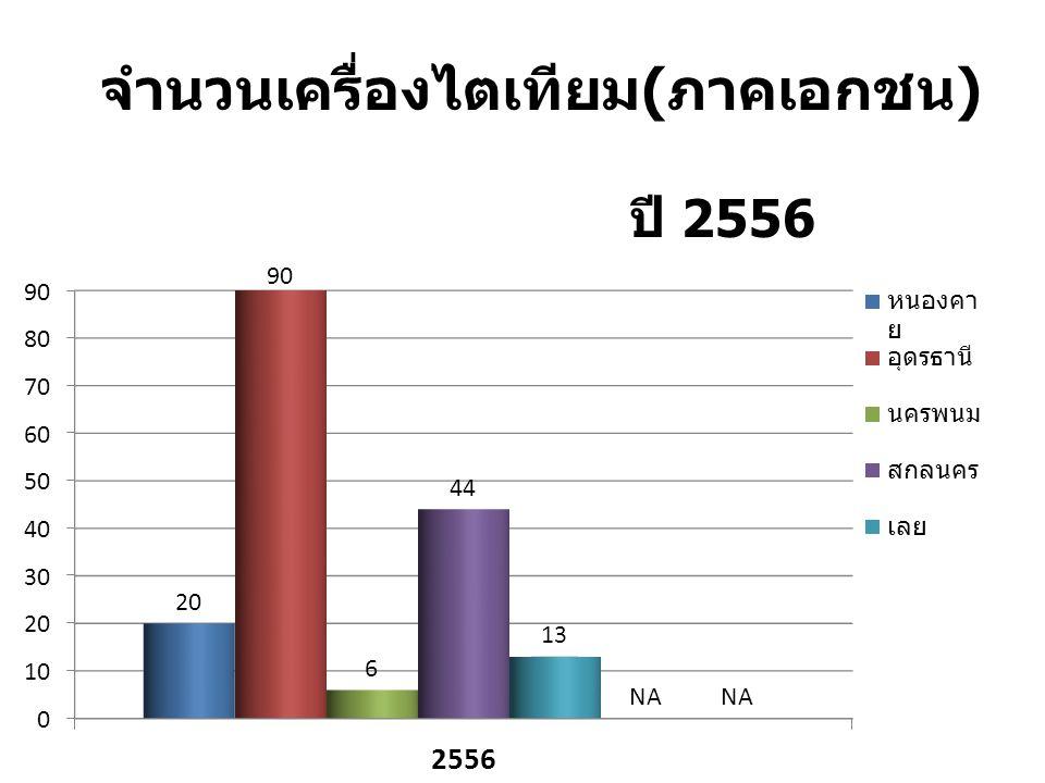 จำนวนเครื่องไตเทียม ( ภาคเอกชน ) ปี 2556