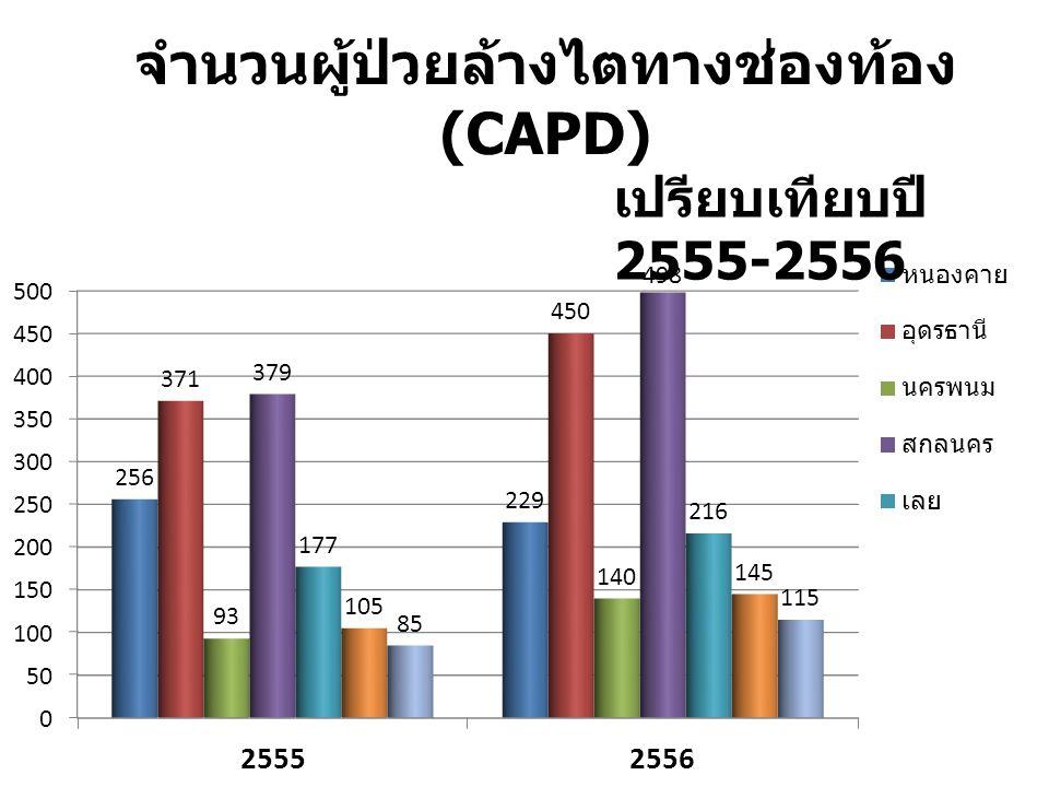 จำนวนผู้ป่วยล้างไตทางช่องท้อง (CAPD) เปรียบเทียบปี 2555-2556
