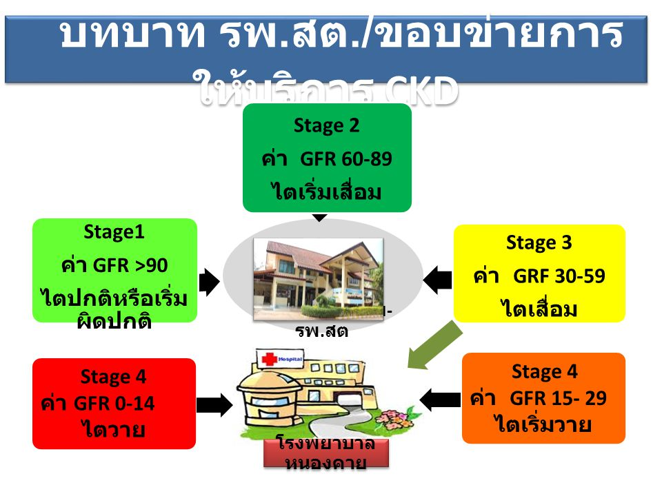 บทบาท รพ. สต./ ขอบข่ายการ ให้บริการ CKD ชุมชน - เครือข่าย - รพ. สต Stage1 ค่า GFR >90 ไตปกติหรือเริ่ม ผิดปกติ Stage 2 ค่า GFR 60-89 ไตเริ่มเสื่อม Stag