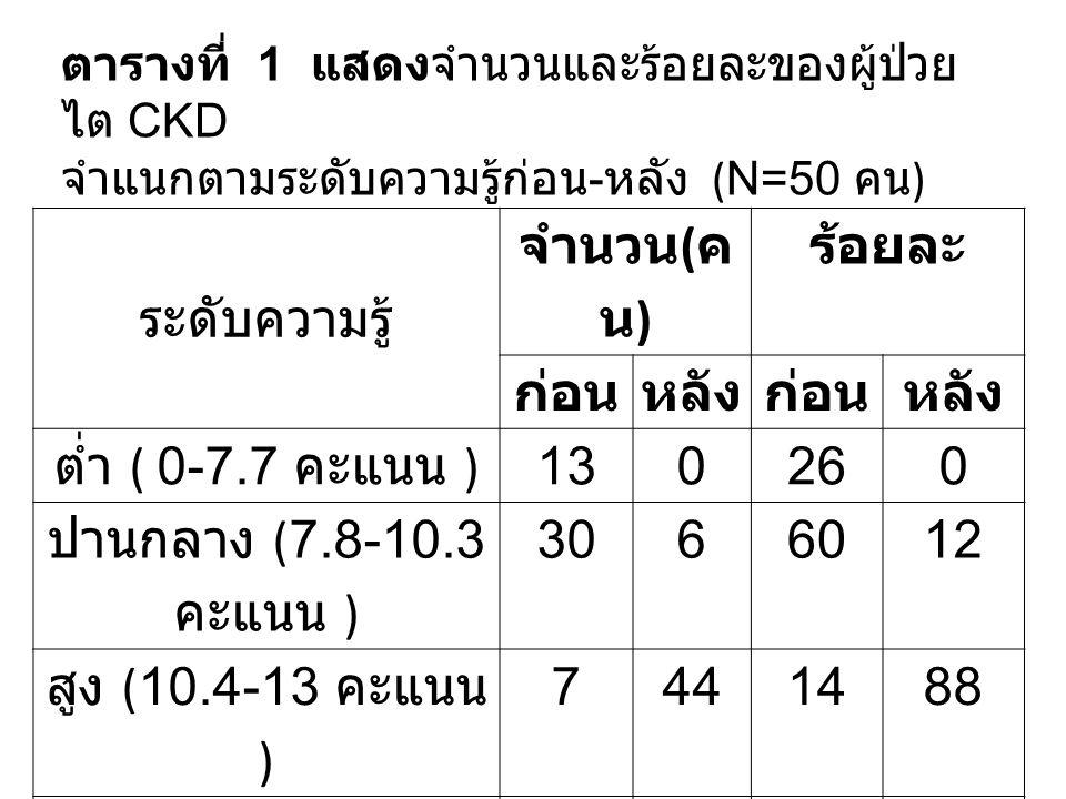 ระดับความรู้ จำนวน ( ค น ) ร้อยละ ก่อนหลังก่อนหลัง ต่ำ ( 0-7.7 คะแนน )130260 ปานกลาง ( 7.8-10.3 คะแนน ) 3066012 สูง ( 10.4-13 คะแนน ) 7441488 รวม 50 1