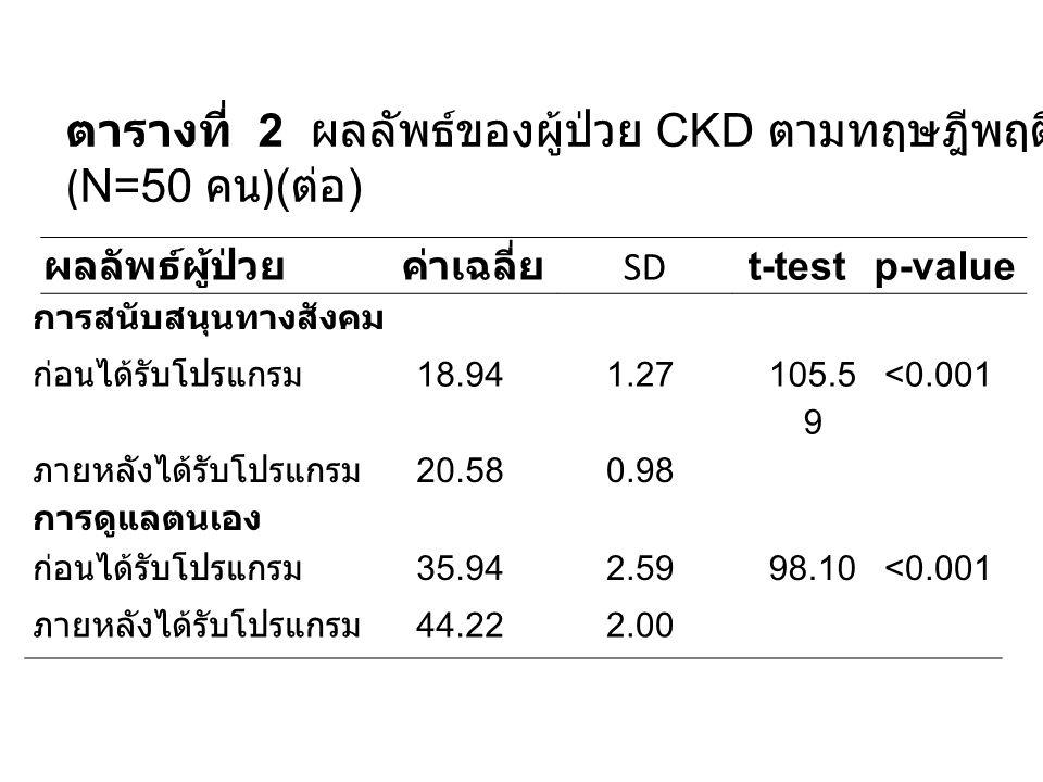 การสนับสนุนทางสังคม ก่อนได้รับโปรแกรม 18.941.27 105.5 9 <0.001 ภายหลังได้รับโปรแกรม การดูแลตนเอง 20.580.98 ก่อนได้รับโปรแกรม 35.942.5998.10<0.001 ภายห