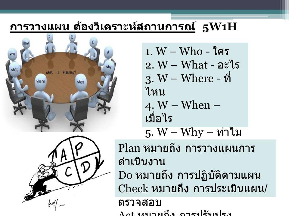 1. W – Who - ใคร 2. W – What - อะไร 3. W – Where - ที่ ไหน 4. W – When – เมื่อไร 5. W – Why – ทำไม 6. H – How – อย่างไร การวางแผน ต้องวิเคราะห์สถานการ