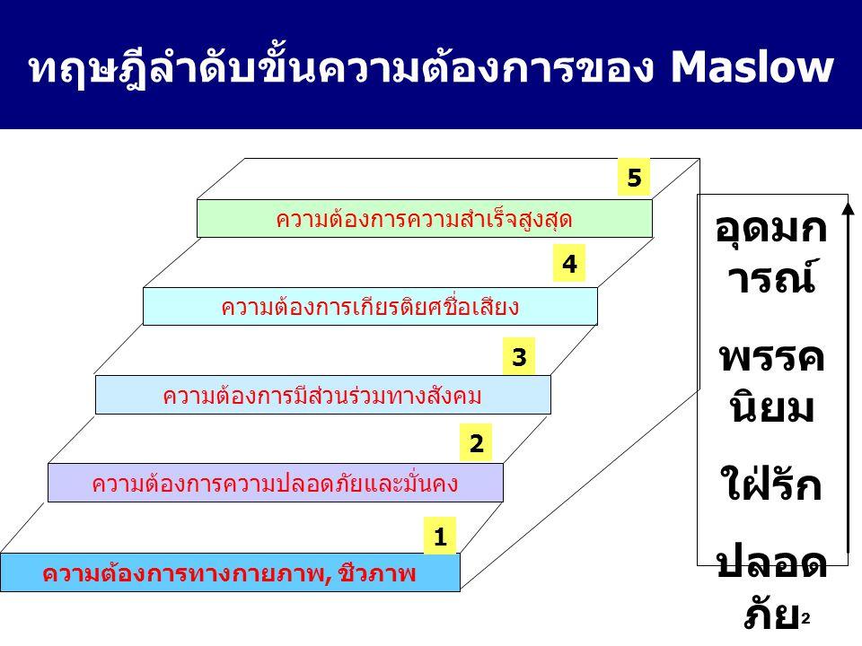 12 ทฤษฎีลำดับขั้นความต้องการของ Maslow ความต้องการความสำเร็จสูงสุด ความต้องการเกียรติยศชื่อเสียง ความต้องการมีส่วนร่วมทางสังคม ความต้องการความปลอดภัยแ