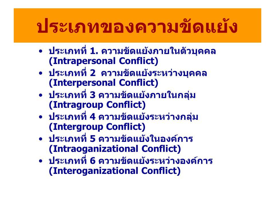 ประเภทของความขัดแย้ง ประเภทที่ 1. ความขัดแย้งภายในตัวบุคคล (Intrapersonal Conflict) ประเภทที่ 2 ความขัดแย้งระหว่างบุคคล (Interpersonal Conflict) ประเภ