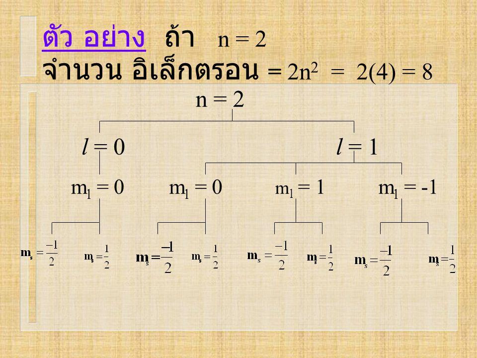 ตัว อย่าง ถ้า n = 2 n = 2 l = 0l = 1 m l = 0 m l = 1m l = -1m l = 0 จำนวน อิเล็กตรอน = 2n 2 = 2(4) = 8