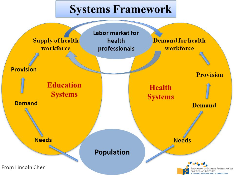 Provision Needs Demand Needs Labor market for health professionals Population Demand Provision Education Systems Health Systems Supply of health workforce Demand for health workforce Systems Framework 5 From Lincoln Chen