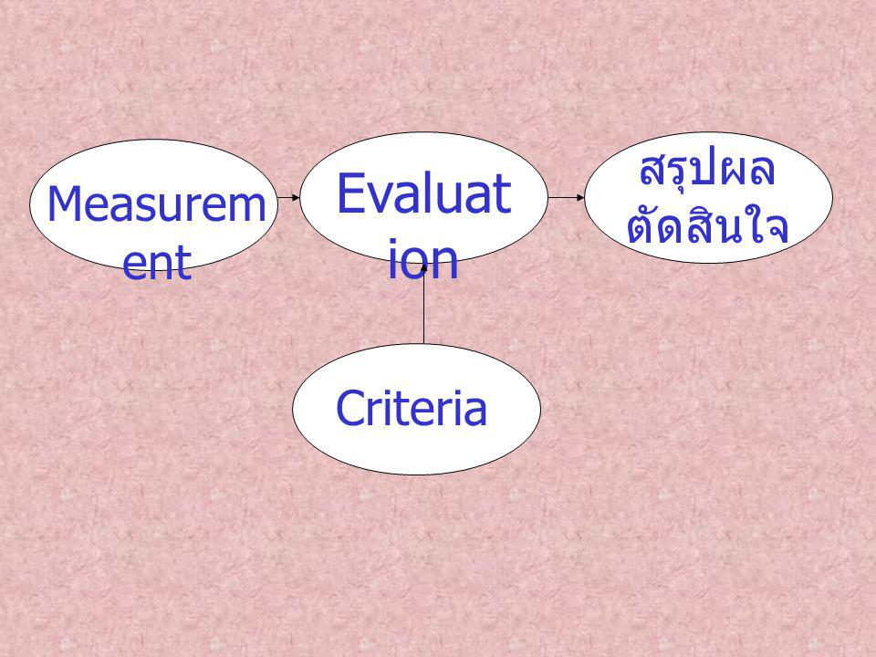 Evaluat ion Measurem ent สรุปผล ตัดสินใจ Criteria