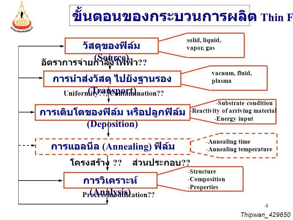 5 Pressure and Vacuum Thipwan_429650
