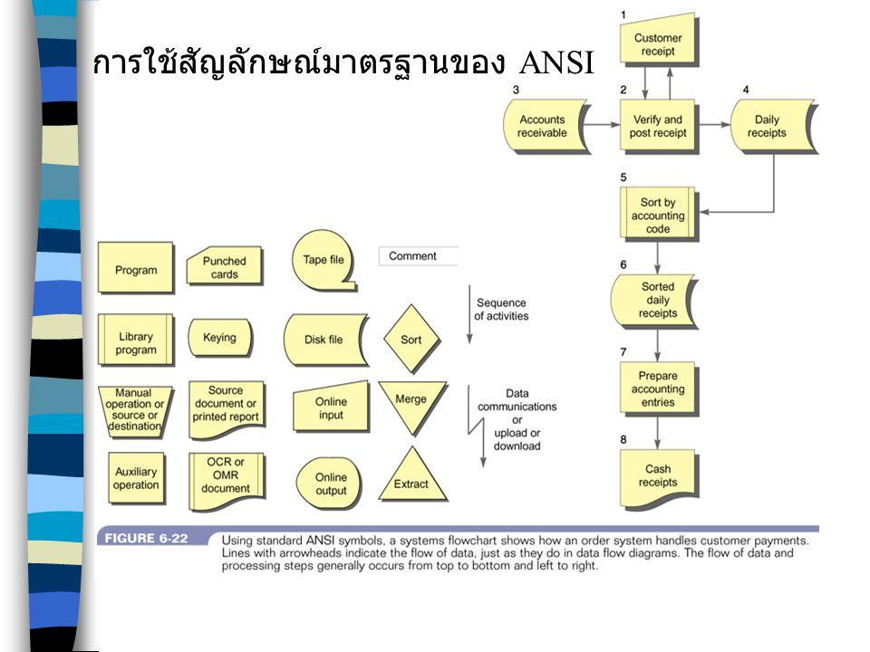 การใช้สัญลักษณ์มาตรฐานของ ANSI