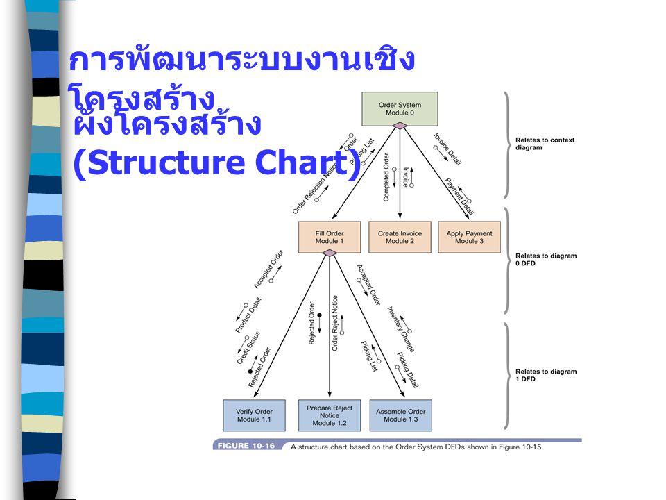 ผังโครงสร้าง (Structure Chart) การพัฒนาระบบงานเชิง โครงสร้าง