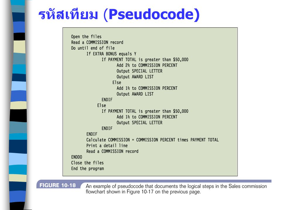 รหัสเทียม (Pseudocode)