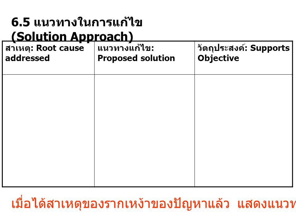 6.5 แนวทางในการแก้ไข (Solution Approach) สาเหตุ : Root cause addressed แนวทางแก้ไข : Proposed solution วัตถุประสงค์ : Supports Objective เมื่อได้สาเหต
