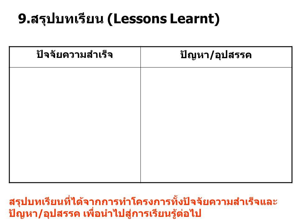 9. สรุปบทเรียน (Lessons Learnt) ปัจจัยความสำเร็จปัญหา / อุปสรรค สรุปบทเรียนที่ได้จากการทำโครงการทั้งปัจจัยความสำเร็จและ ปัญหา / อุปสรรค เพื่อนำไปสู่กา