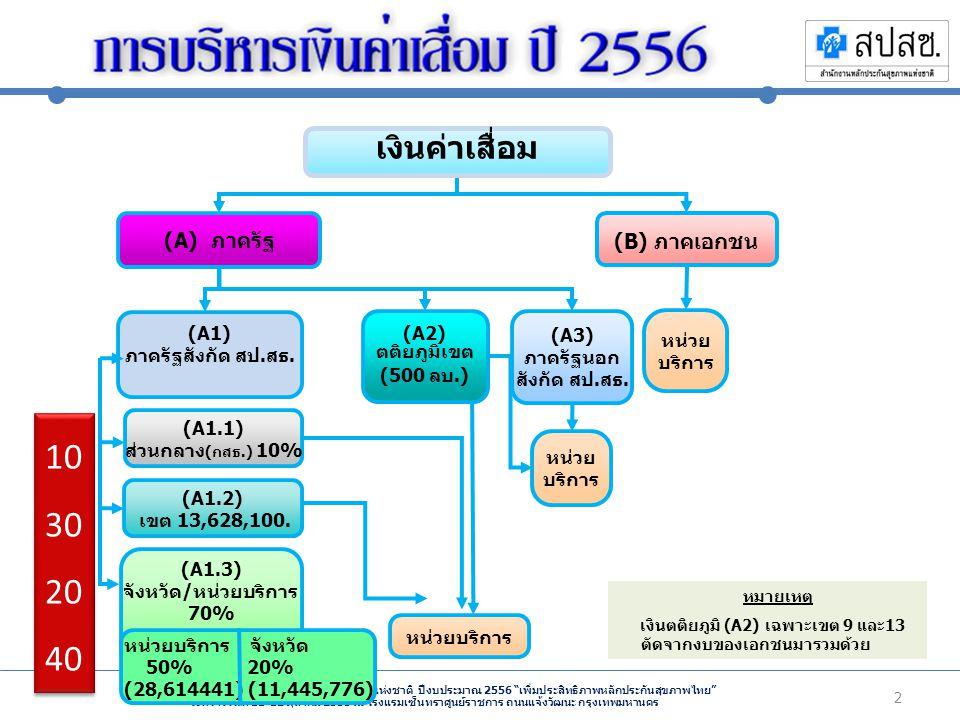 ประชุมชี้แจงการบริหารกองทุนหลักประกันสุขภาพแห่งชาติ ปีงบประมาณ 2556 เพิ่มประสิทธิภาพหลักประกันสุขภาพไทย ระหว่างวันที่ 11-12 ตุลาคม 2555 ณ โรงแรมเซ็นทราศูนย์ราชการ ถนนแจ้งวัฒนะ กรุงเทพมหานคร 3 28,614,441.2 9 11,445,776.5 0 13,628,100 รพ.
