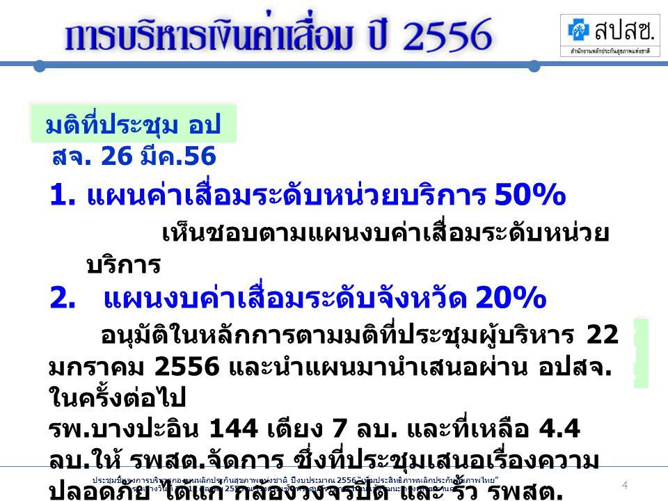ประชุมชี้แจงการบริหารกองทุนหลักประกันสุขภาพแห่งชาติ ปีงบประมาณ 2556 เพิ่มประสิทธิภาพหลักประกันสุขภาพไทย ระหว่างวันที่ 11-12 ตุลาคม 2555 ณ โรงแรมเซ็นทราศูนย์ราชการ ถนนแจ้งวัฒนะ กรุงเทพมหานคร 4 รพ.