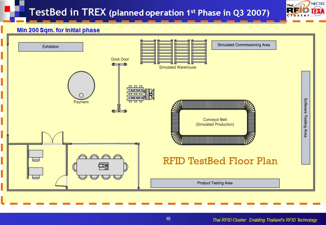 10 Thai RFID Cluster: Enabling Thailand's RFID Technology TestBed in TREX (planned operation 1 st Phase in Q3 2007) Min 200 Sqm. for Initial phase RFI