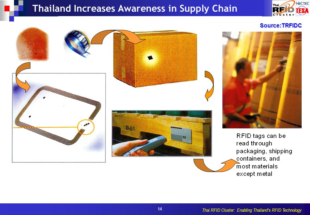 14 Thai RFID Cluster: Enabling Thailand's RFID Technology Thailand Increases Awareness in Supply ChainSource:TRFIDC