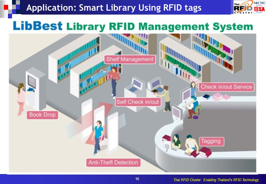 16 Thai RFID Cluster: Enabling Thailand s RFID Technology Application: Smart Library Using RFID tags